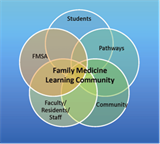 Family and Community Medicine Pre-Doctoral Education